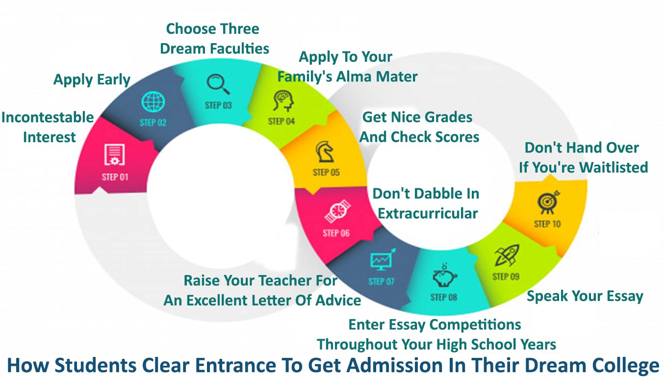 How Students Clear Entrance To Get Admission In Their Dream College