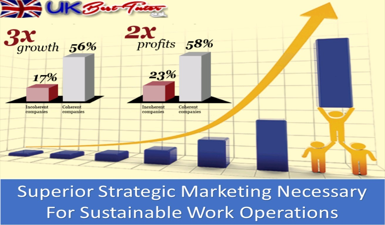 Superior Strategic Marketing Necessary For Sustainable Work Operations
