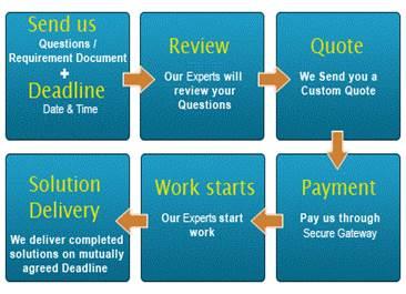 Online assignment help uk